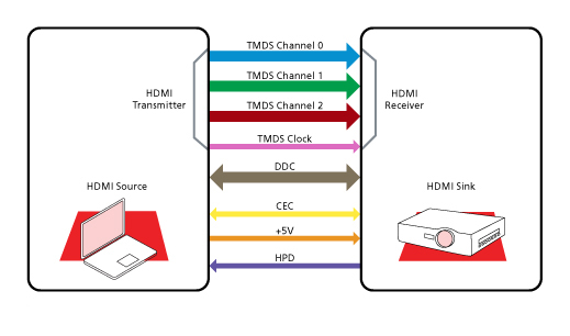 Semtech_Diagram_HDMISystem